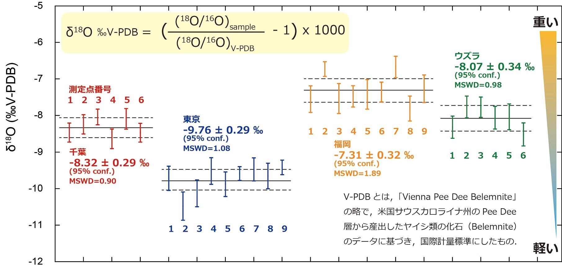 同位体比 データのグラフ